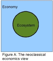 Neoclassical economics view